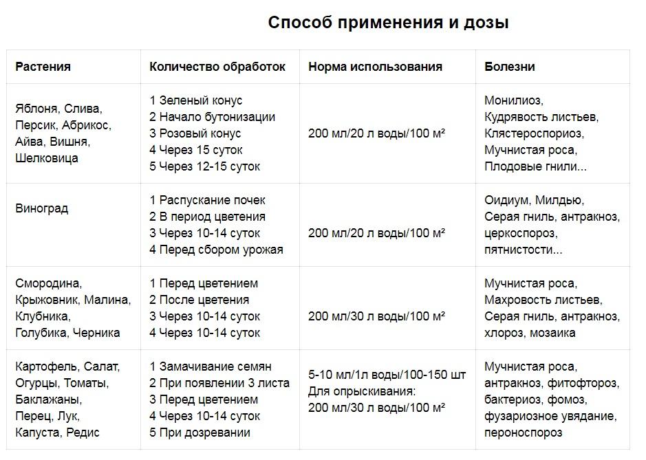 gaupsin 3 - био-фунгицид ГАУБСИН ФОРТЕ Энзим™